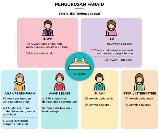 Carta faraid berasaskan hukum faraid: hak ayah 1/6, hak ibu 1/6, hak isteri 1/8, hak suami 1/4. Baki harta dapat kepada anak-anak dengan kadar dua bahagian lelaki dan satu bahagian perempuan.